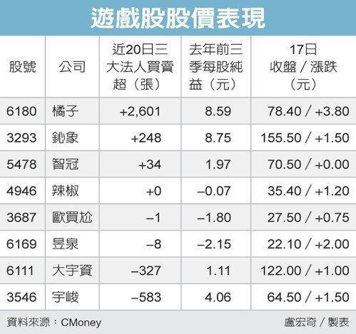 遊戲股股價表現 圖/經濟日報提供