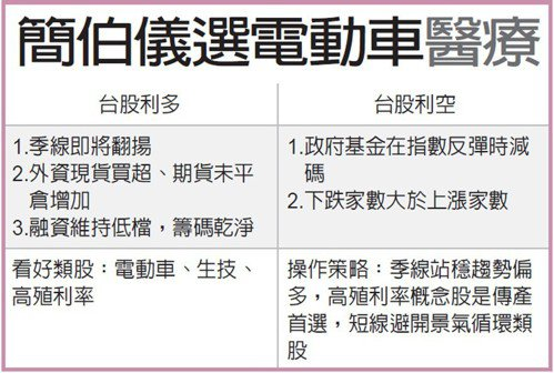 簡伯儀選電動車醫療 圖/經濟日報提供