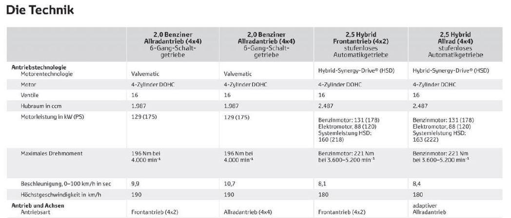德國Toyota網站裡,出現了第五代歐規Toyota RAV4的汽油動力資訊。 ...