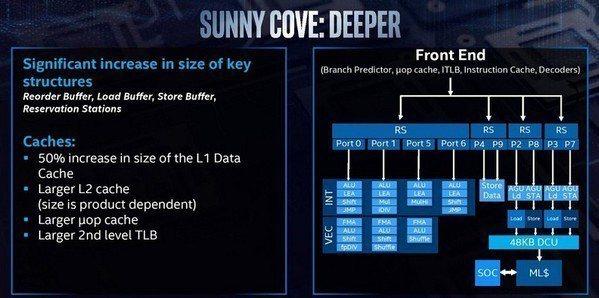 圖1 : 代號「Sunny Cove」的處理器除了採用10奈米製程,更大幅增加了...