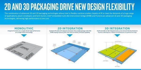 圖3 : 英特爾強調,Foveros技術的問世是該公司在3D封裝上的一大進展。