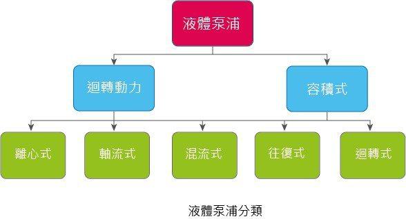 圖1 : 液體泵浦分類