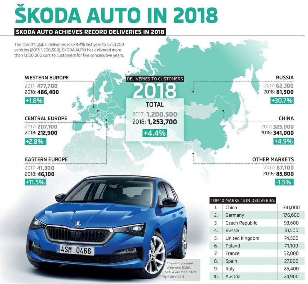 ŠKODA在去年的銷量正式突破125萬輛! 摘自ŠKODA