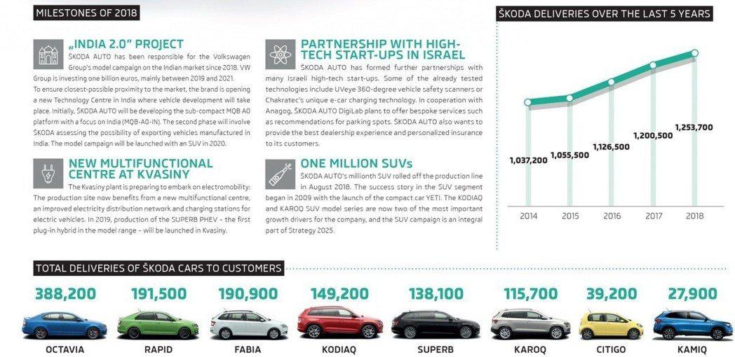 去年ŠKODA在歐洲的銷量成長了4.9%,年銷售數字達到826,800輛,佔了品...