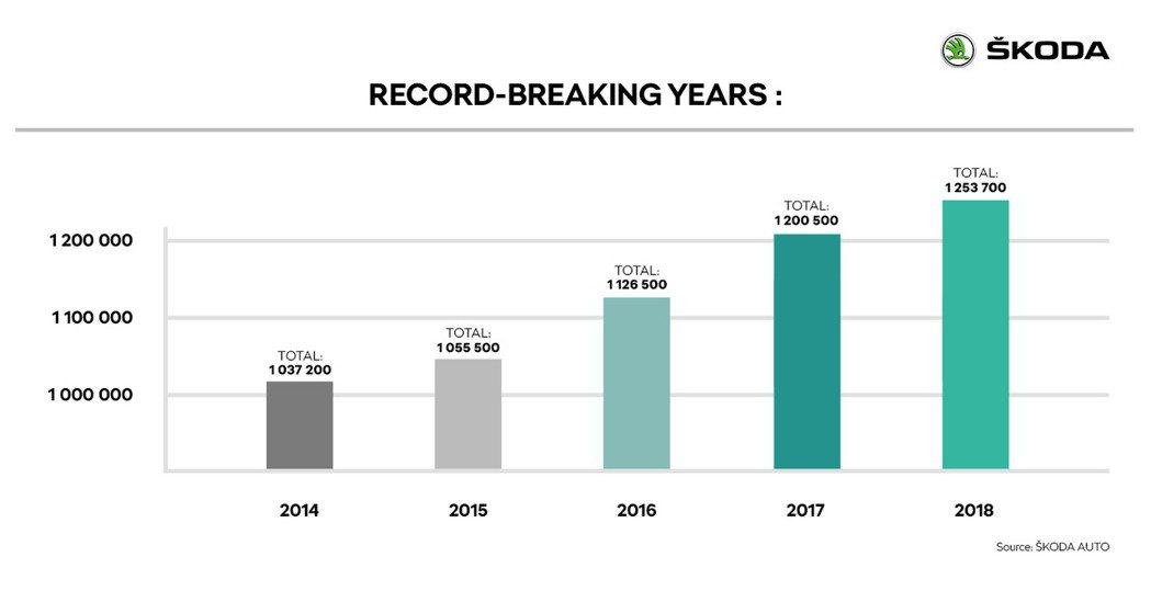 ŠKODA連續五年銷量突破百萬輛。 摘自ŠKODA