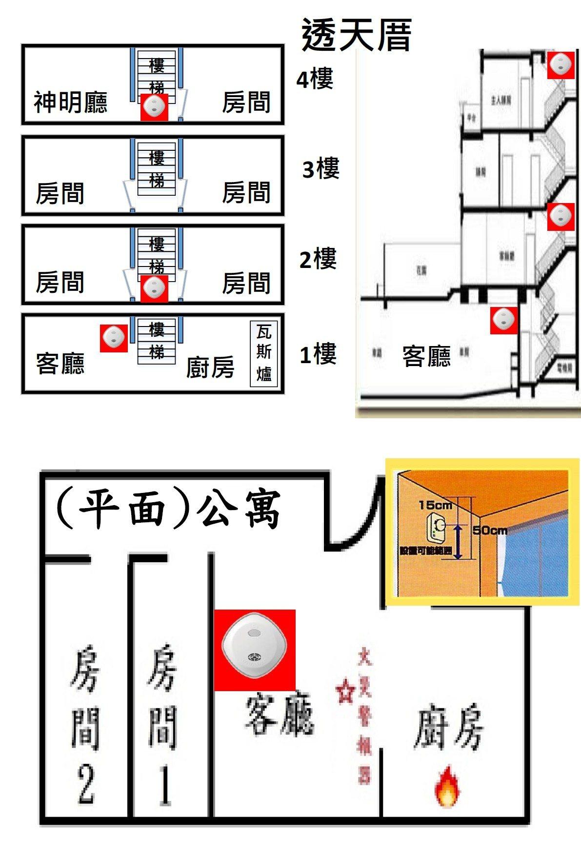高市消防局瑞隆分隊提醒民眾家中建議優先安裝住宅用火災警報器的位置圖。圖/瑞隆分隊...