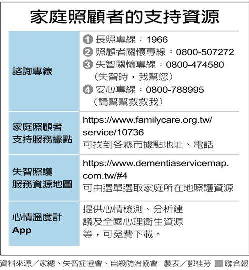 家庭照顧者的支持資源 圖/聯合報提供