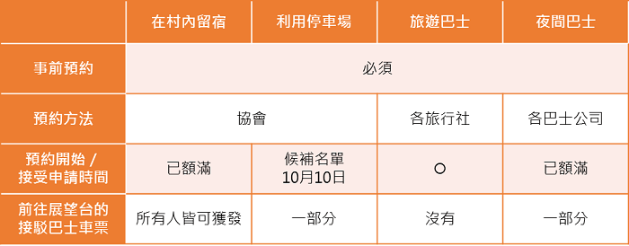 申請預約方法。 圖/shirakawa-go.gr.jp