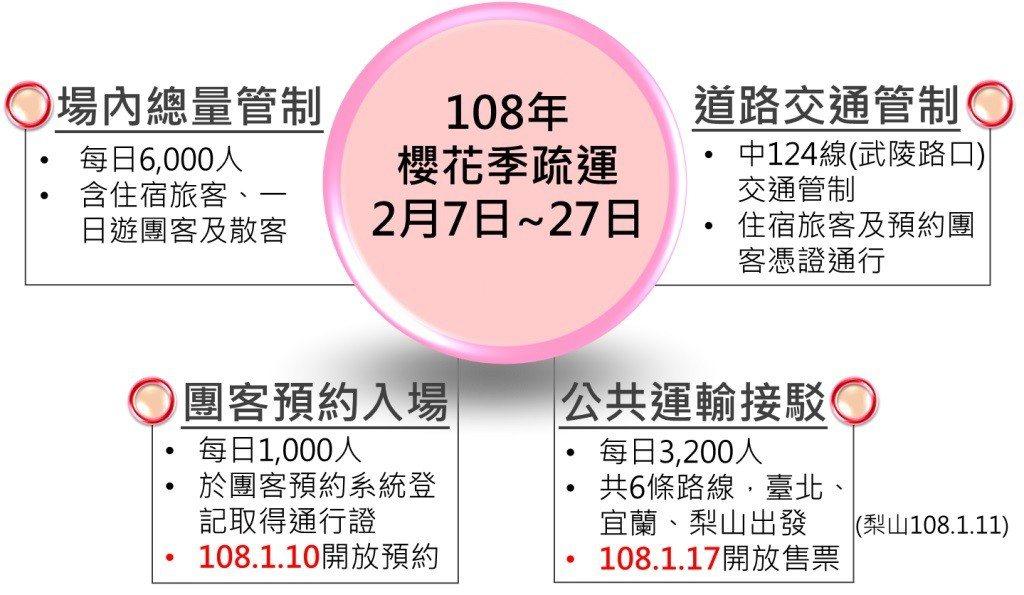 ▲武陵櫻花季-人潮與交通管制。(圖/中華民國交通部公路總局)