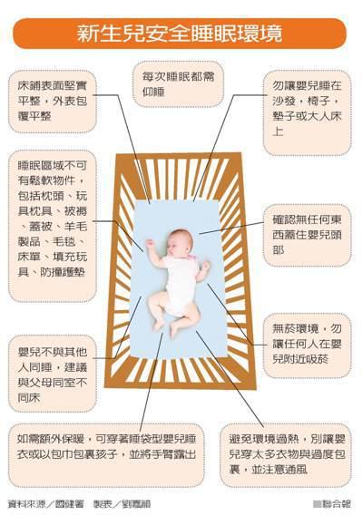 新生兒安全睡眠環境資料來源/國健署 製表/劉嘉韻
