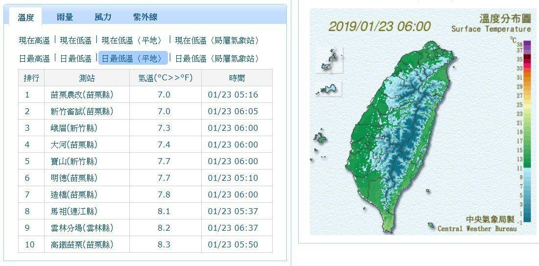 冷!台南以北低溫下探9度 周六再冷一波