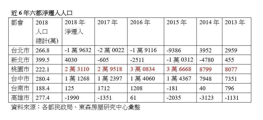 資料來源:各都民政局、東森房屋研究中心彙整