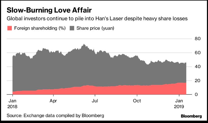 大族激光股價走勢和外資持有比重(紅色)  資料來源:彭博資訊