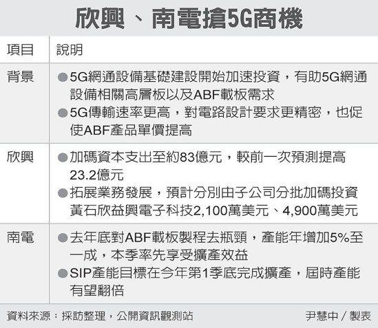 欣興、南電搶5G商機 圖/經濟日報提供