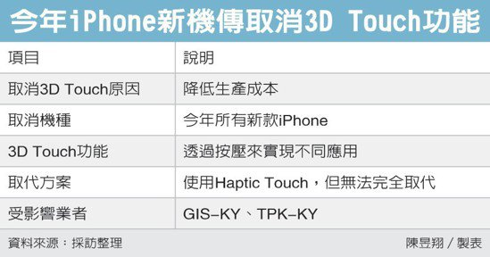 今年iPhone新機傳取消3D Touch功能 圖/經濟日報提供