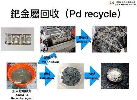 環保鈀回收技術流程示意圖。 優勝奈米科技/提供