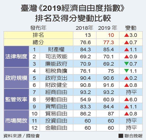 《2019經濟自由度指數》台灣排名及得分變動比較。
