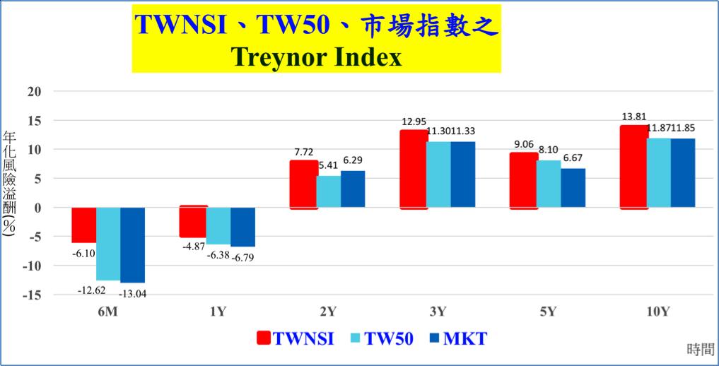 台灣永續價值指數 (TWNSI) 考量風險後的投資績效 (Treynor Ind...