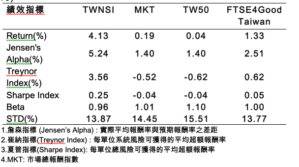 台灣永續價值指數(TWNSI) 考量風險後的一年期投資績效全面優於市場指數(MK...