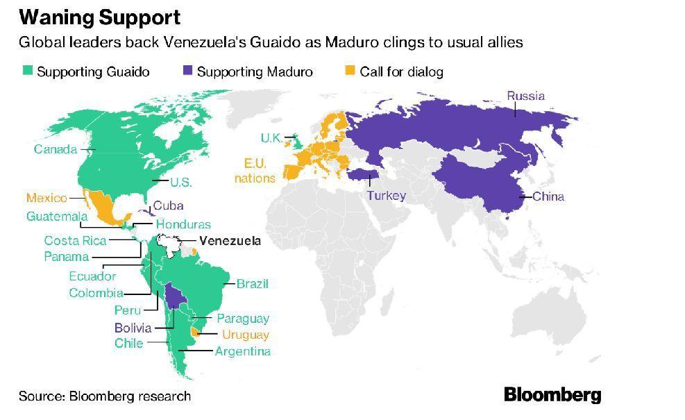 中、俄(紫色所示)是少數仍支持馬杜洛的國家。綠色是支持反對陣營的國家,橘色則是呼...