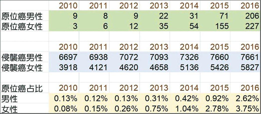 分析國健署發布的2010年到2016年癌症報告,發現2010、2011、2012...
