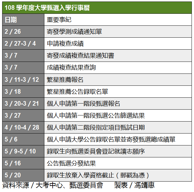108學測重要時程表。記者馮靖惠/翻攝