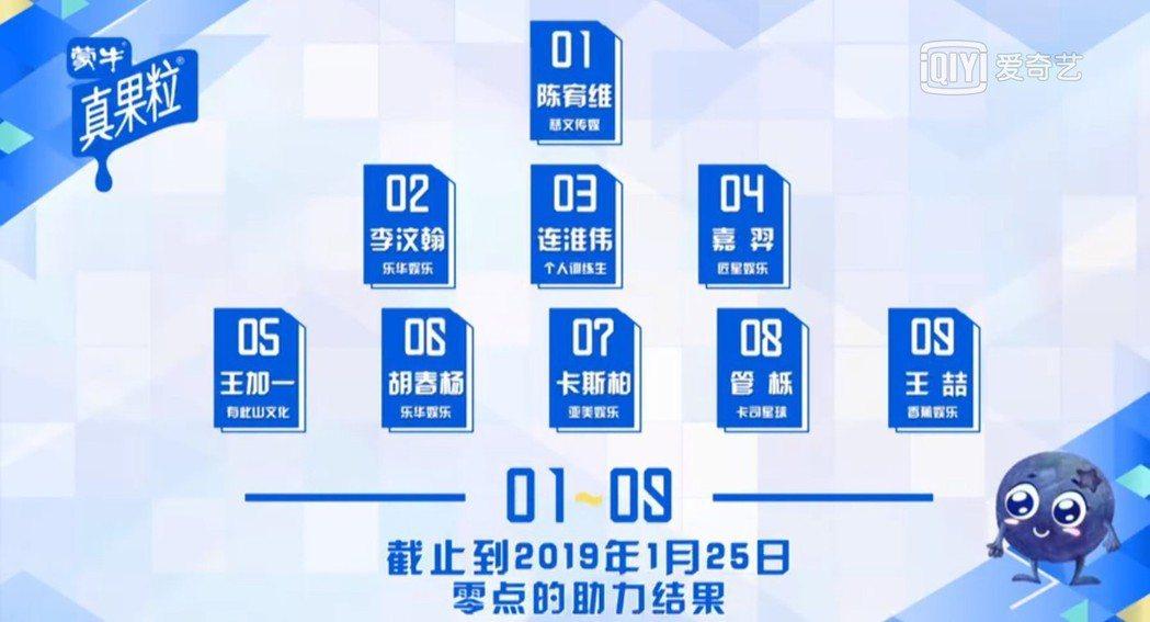 陳宥維在最新一期排名中登上第一名。圖/擷自愛奇藝