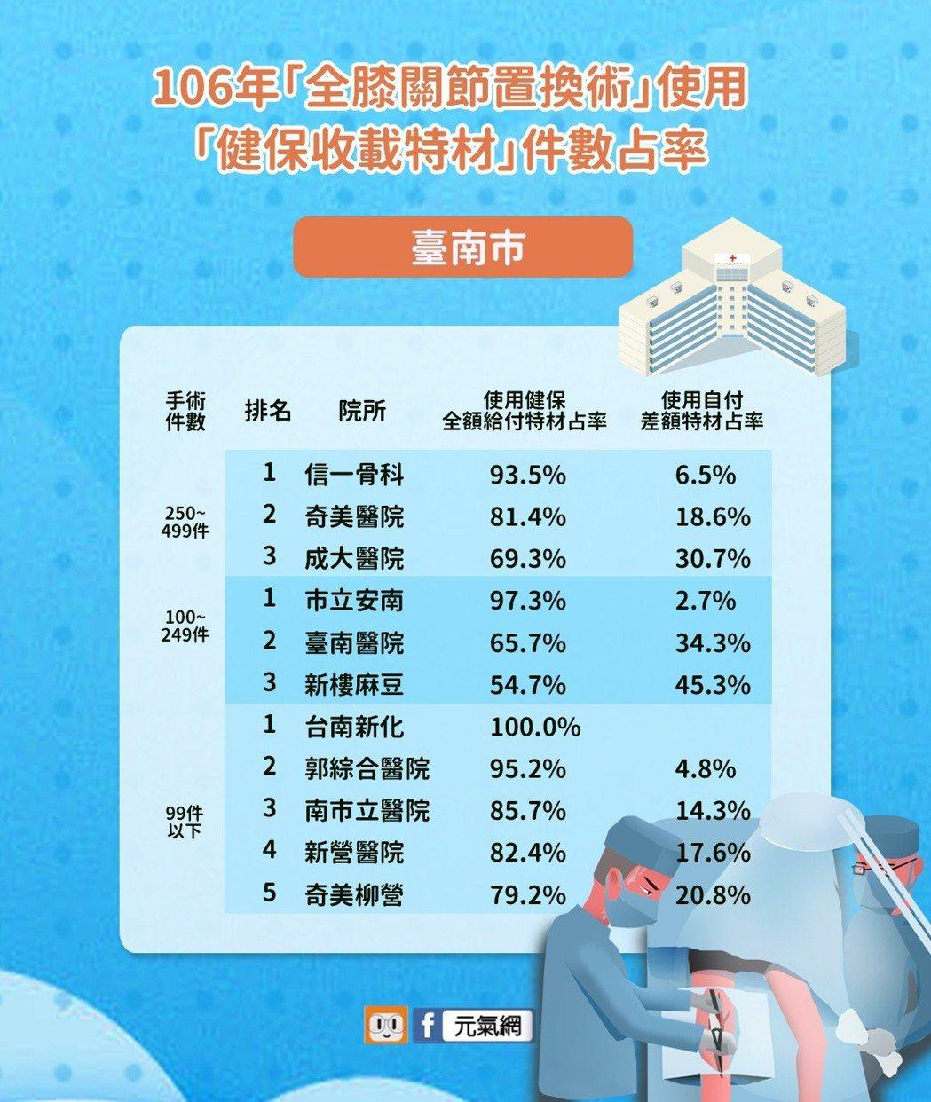 106年「全膝關節置換術」使用「健保收載特材」臺南市件數占率。製圖/元氣網