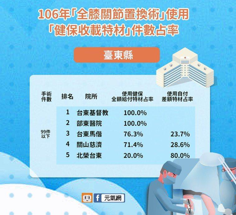 106年「全膝關節置換術」使用「健保收載特材」臺東縣件數占率。製圖/元氣網