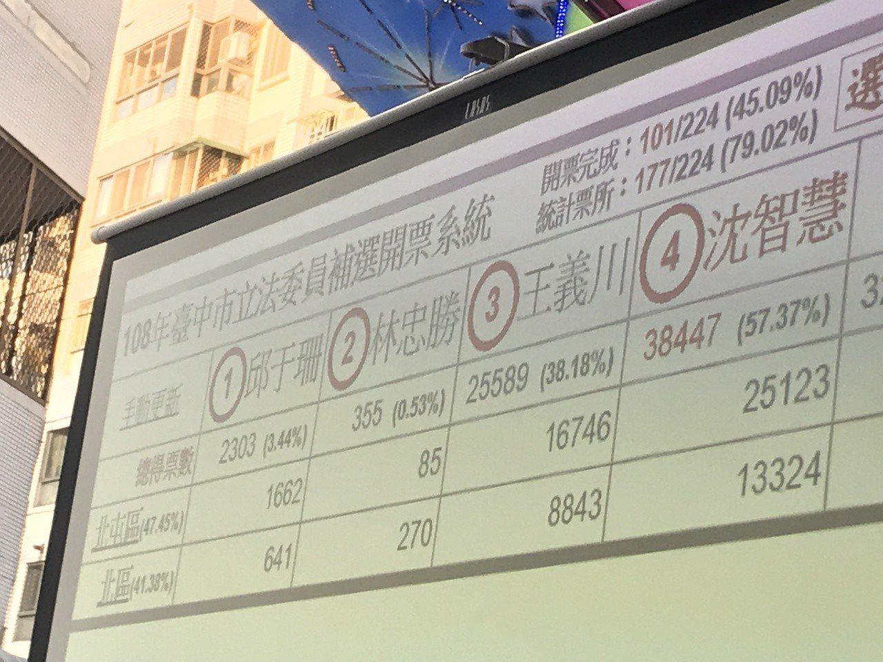 224投開票所,開了一半,沈智慧贏1.2萬票。記者陳秋雲/攝影