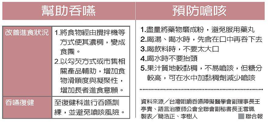幫助吞嚥 預防嗆咳 圖/聯合報提供
