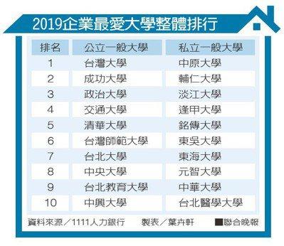 2019企業最愛大學整體排行資料來源/1111人力銀行 製表/葉卉軒