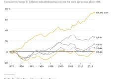 慘!美國25-34歲人所得停滯17年 世代財富差距擴大中