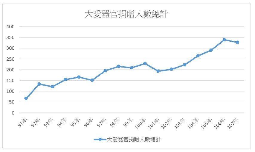 大愛器官捐贈人數歷年總計。 圖/記者鄧桂芬翻攝