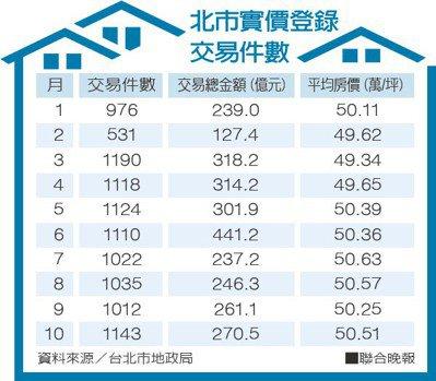 北市實價登錄交易件數 資料來源/台北市地政局