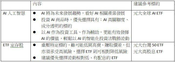 資料來源:元大投信整理、2019/01