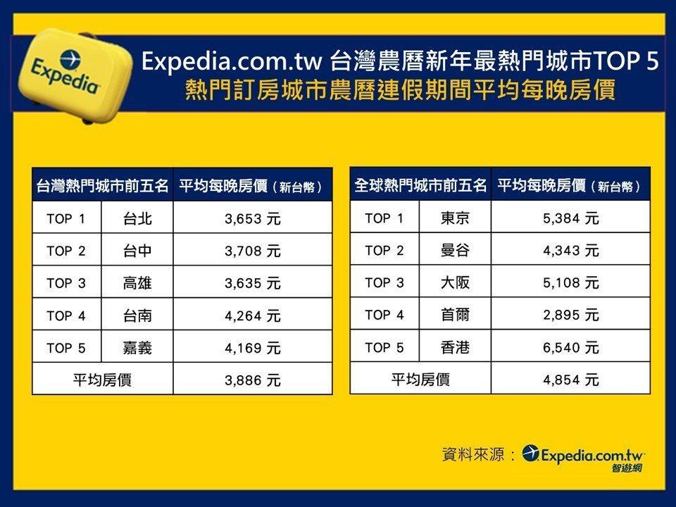 據Expedia.com.tw 2018年農曆新年假期飯店訂購數據公布台灣農曆新...