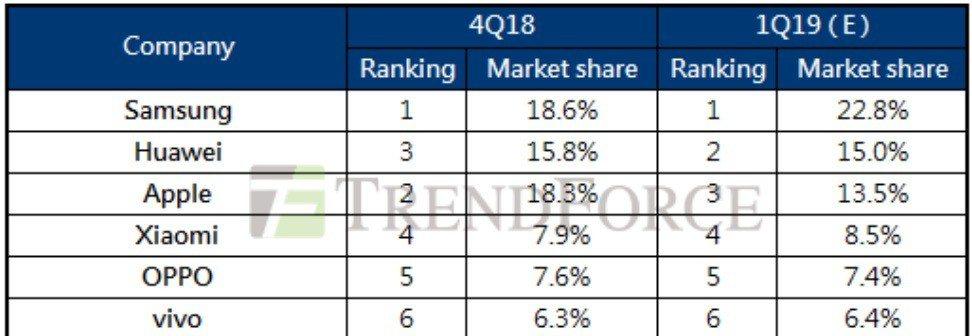 2019年第一季全球六大智慧型手機品牌廠市佔率預估。資料來源/TrendForc...