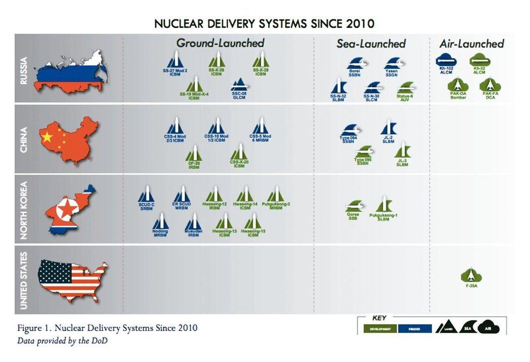美國國防部去年2月公布「核態勢評估報告」(NPR)中,台灣出現在中國大陸的地圖。...