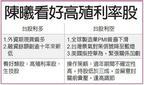 陳曦看好高殖利率股 圖/經濟日報提供