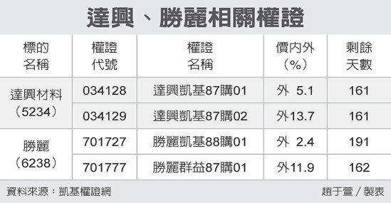 達興、勝麗相關權證 圖/經濟日報提供