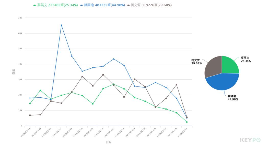 image source:聲量趨勢/KEYPO大數據關鍵引擎(2019/01/1...