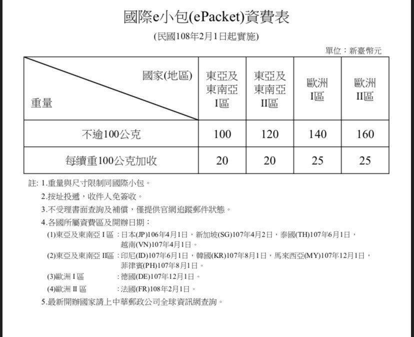 國際e小包資費表。圖/中華郵政提供