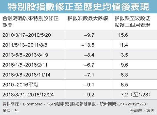 特別股指數修正至歷史均值後表現 圖/經濟日報提供