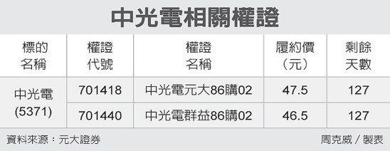 中光電相關權證 圖/經濟日報提供