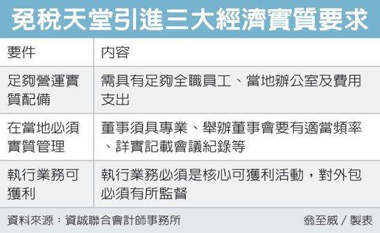 免稅天堂引進三大經濟實質要求 圖/經濟日報提供