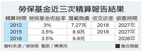 勞保基金近三次精算報告結果資料來源/勞保局 製表/陳素玲