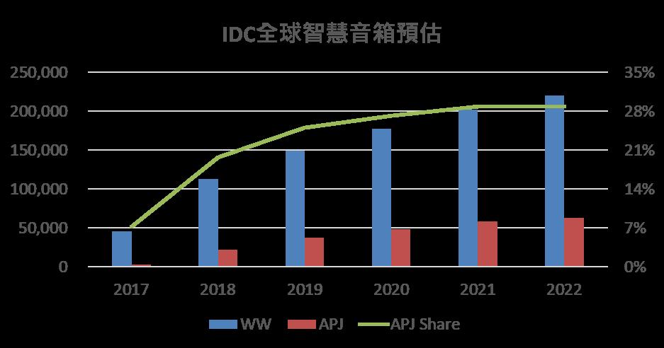IDC全球智慧音箱預估。 IDC /提供