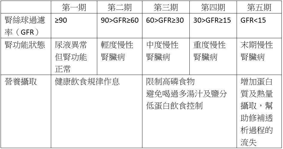 資料來源:衛福部國健署慢性腎臟病健康管理手冊製表:張益華