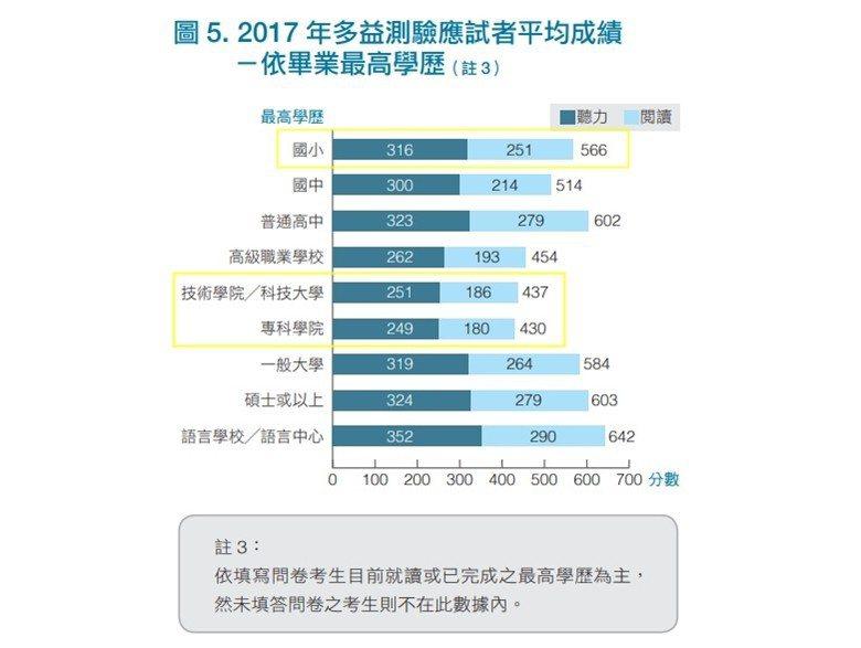 圖/取自2017年多益測驗台灣地區成績統計報告